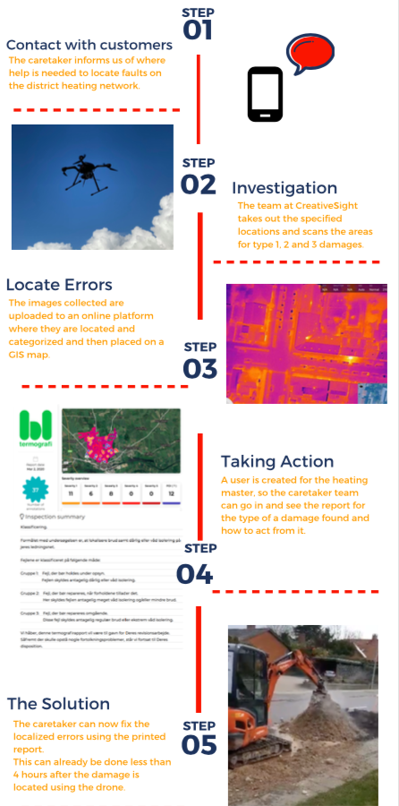 Thermography infographics